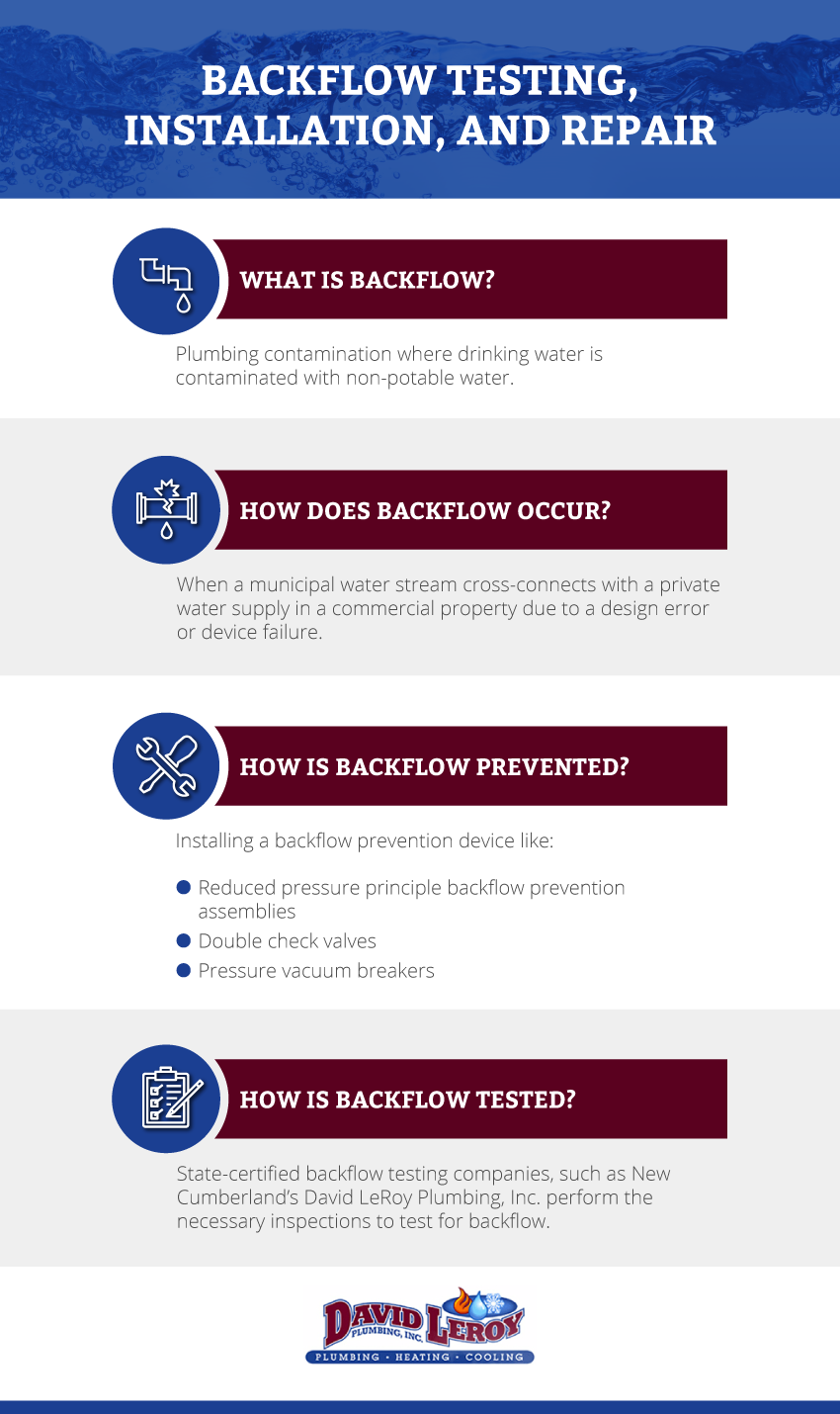 what is backflow micrographic