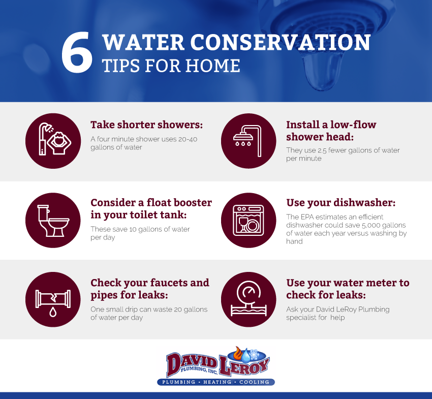 water conservation tips micrographic
